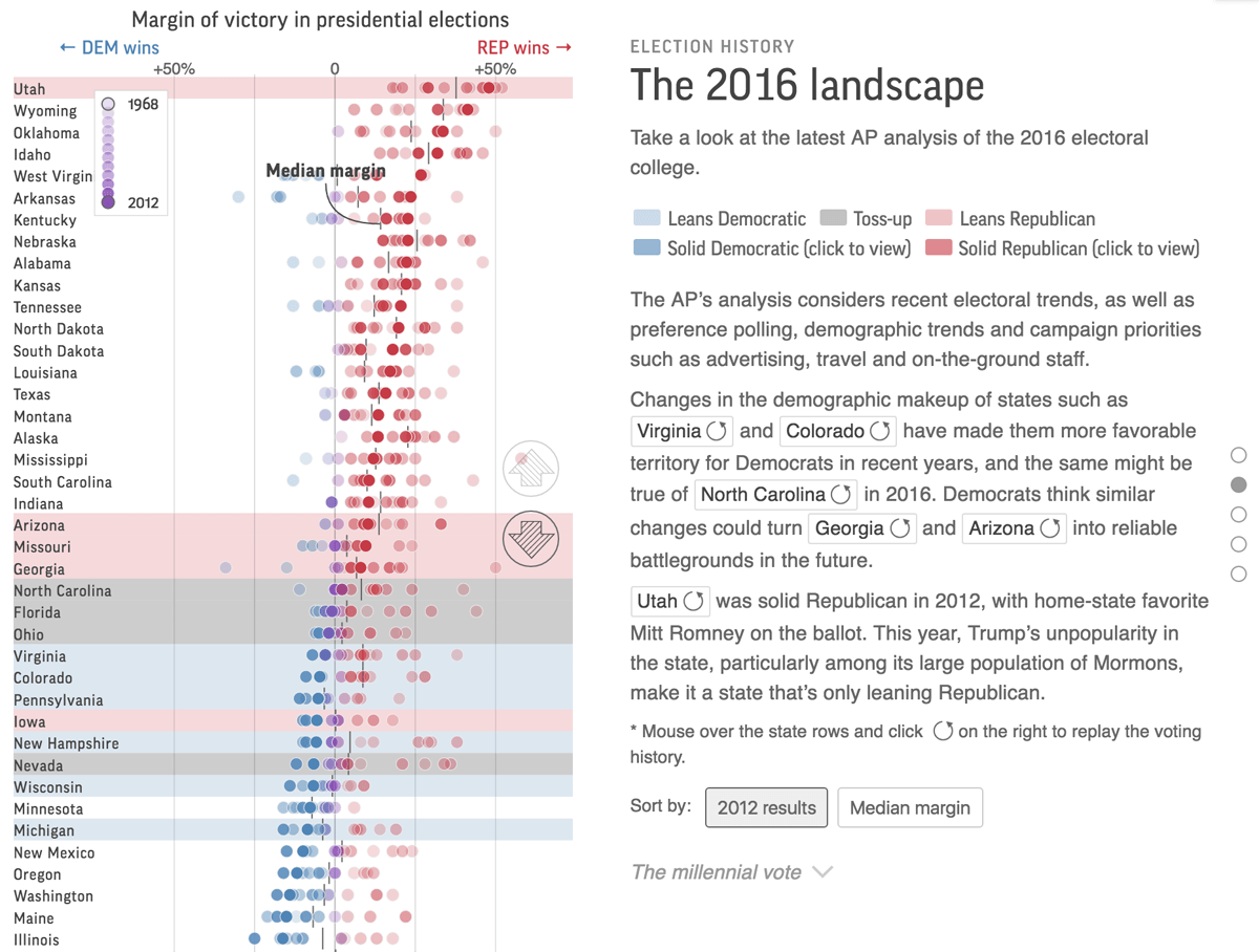 Election history -- AP Analysis