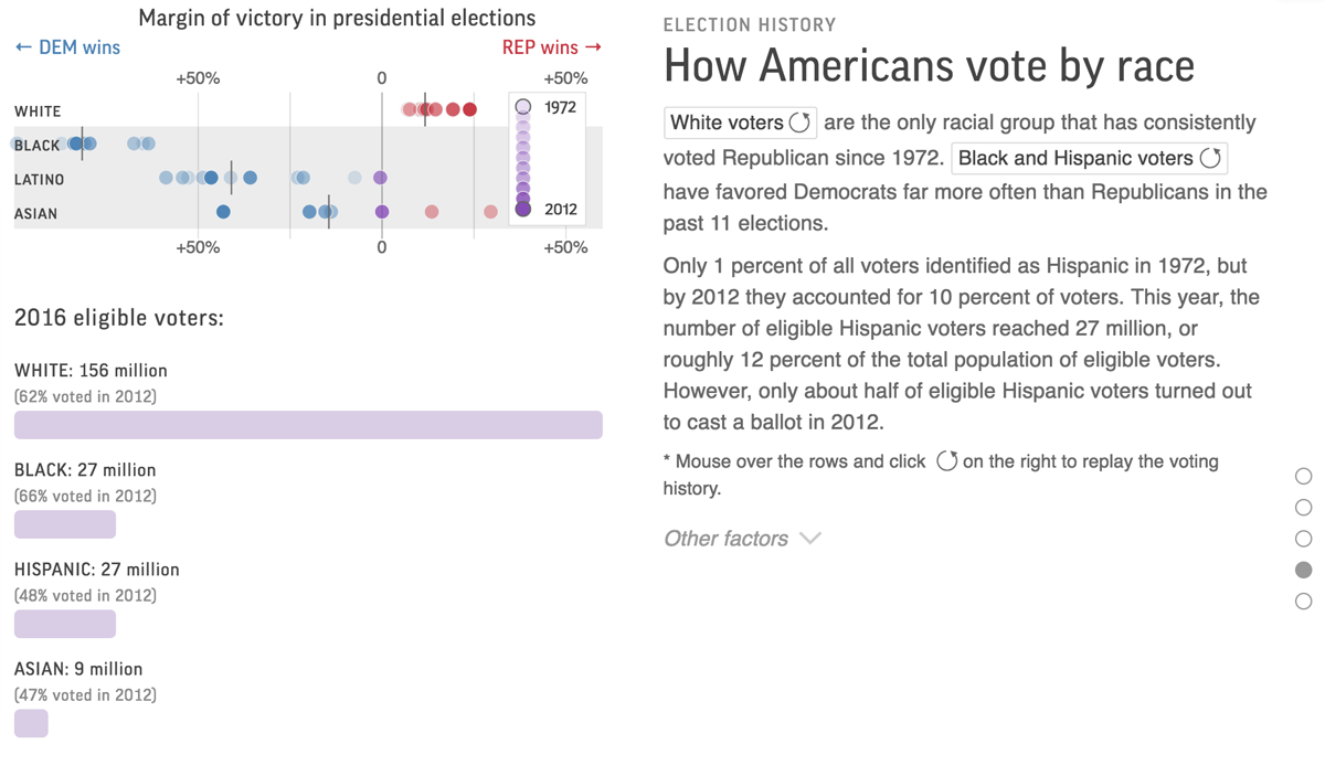 Election history -- Voting by race